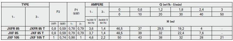 ตัวแทนจำหน่าย ร้านขายปลีก-ขายส่ง เสนอราคา เช็คราคาเครื่องสูบน้ำ-ปั๊มหอยโข่งแบบล่อน้ำได้ด้วยตัวเอง FORAS รุ่น JXF self priming centrifugal water pumps ในประเทศไทย ผลิตจากประเทศอิตาลิ